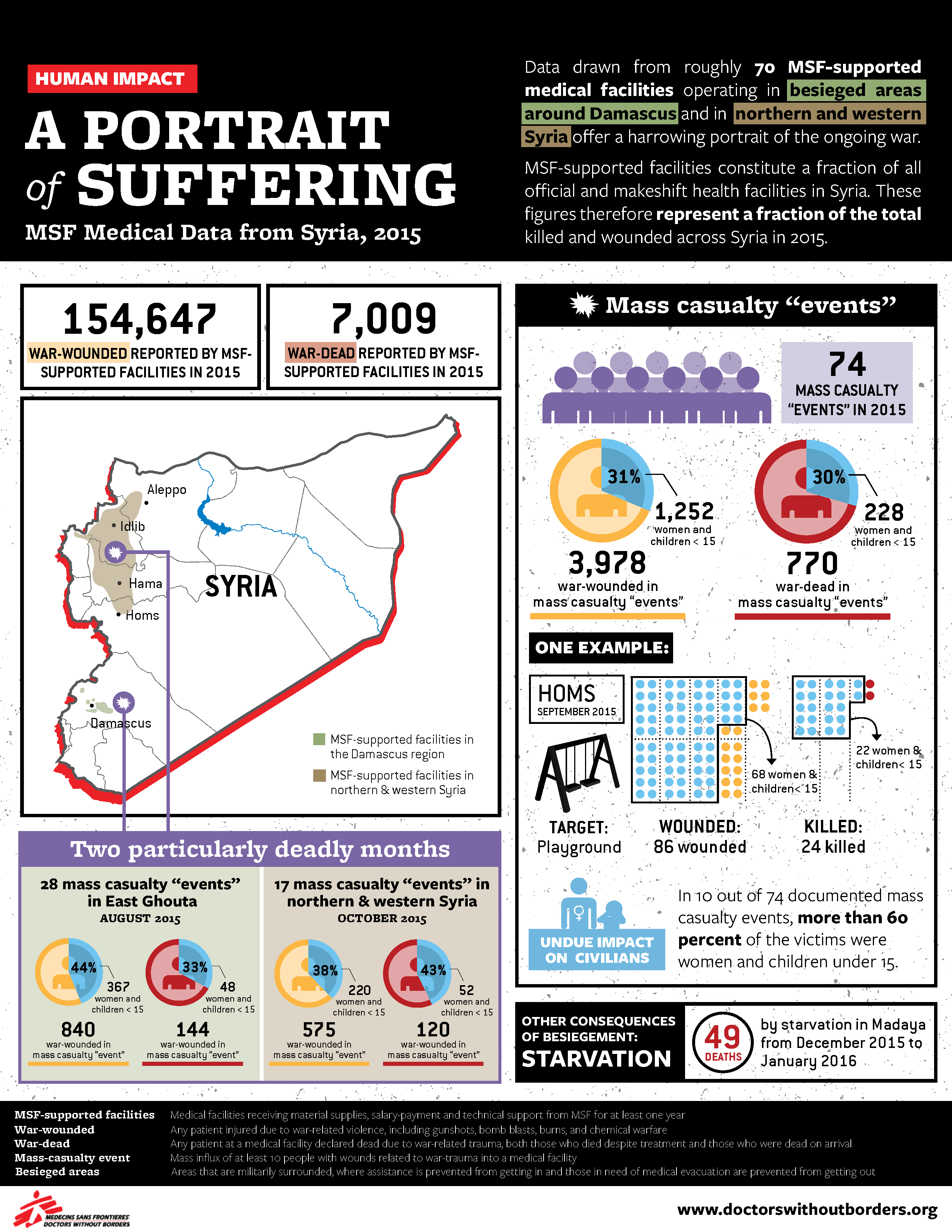 Syria: A Portrait of Suffering