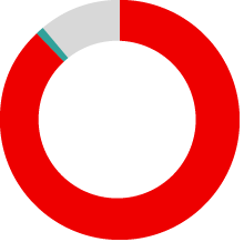 Piechart relating to fundraising