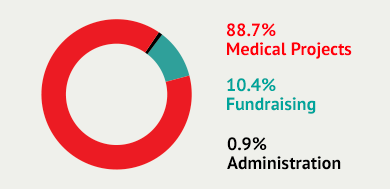 Graph showing how MSF spends money