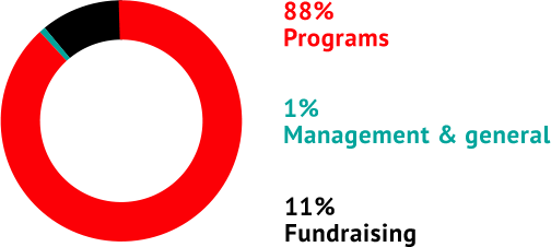 88% programs - 1% management and general - 11% fundraising
